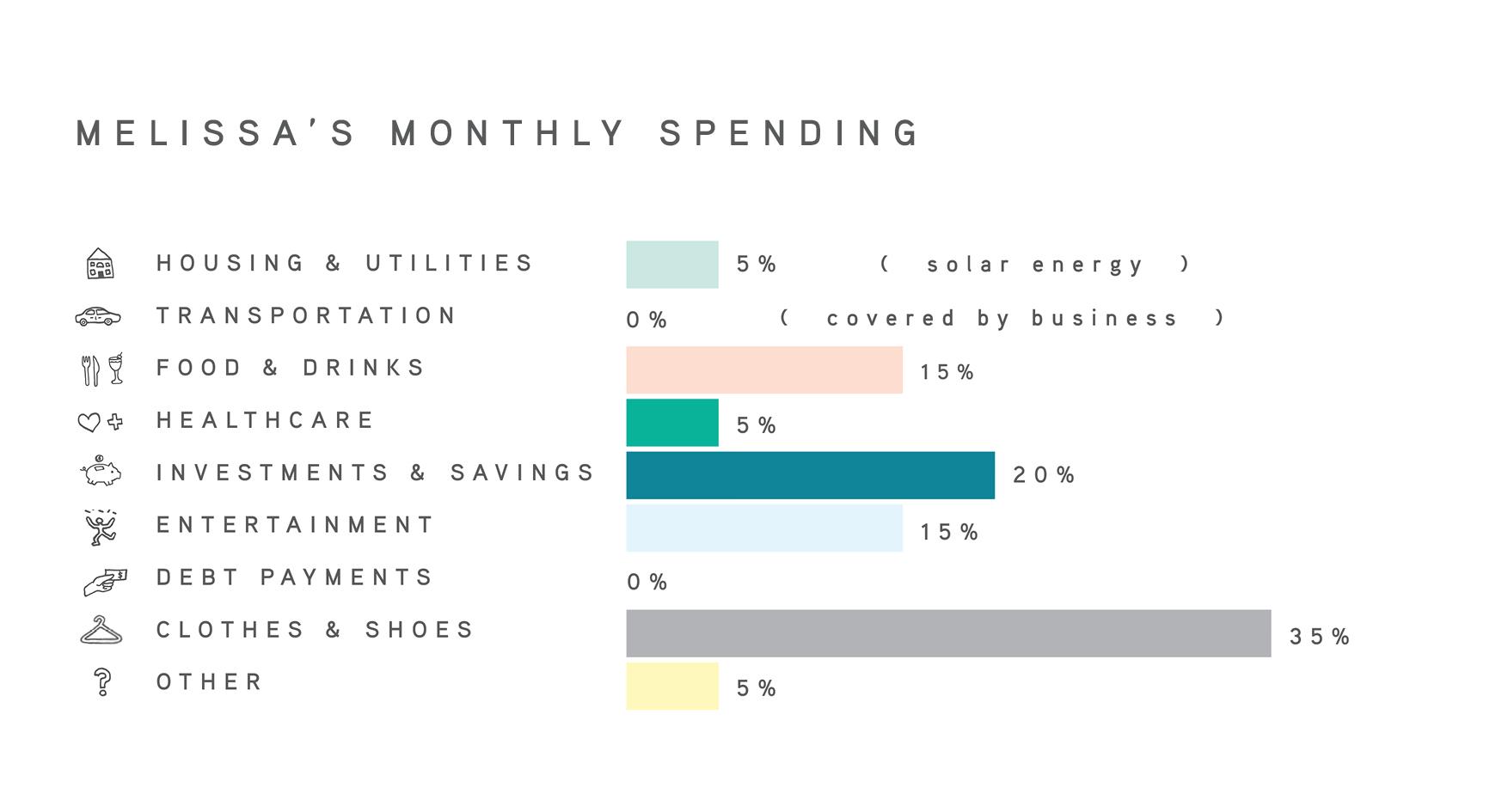 01 - MonthlySpendingGraphs_Melissa.jpg