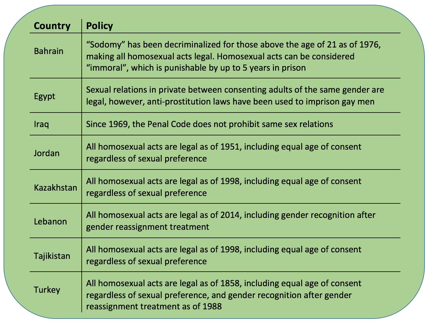 Sources: ILGA report on State Sponsored Homophobia and  equaldex.com