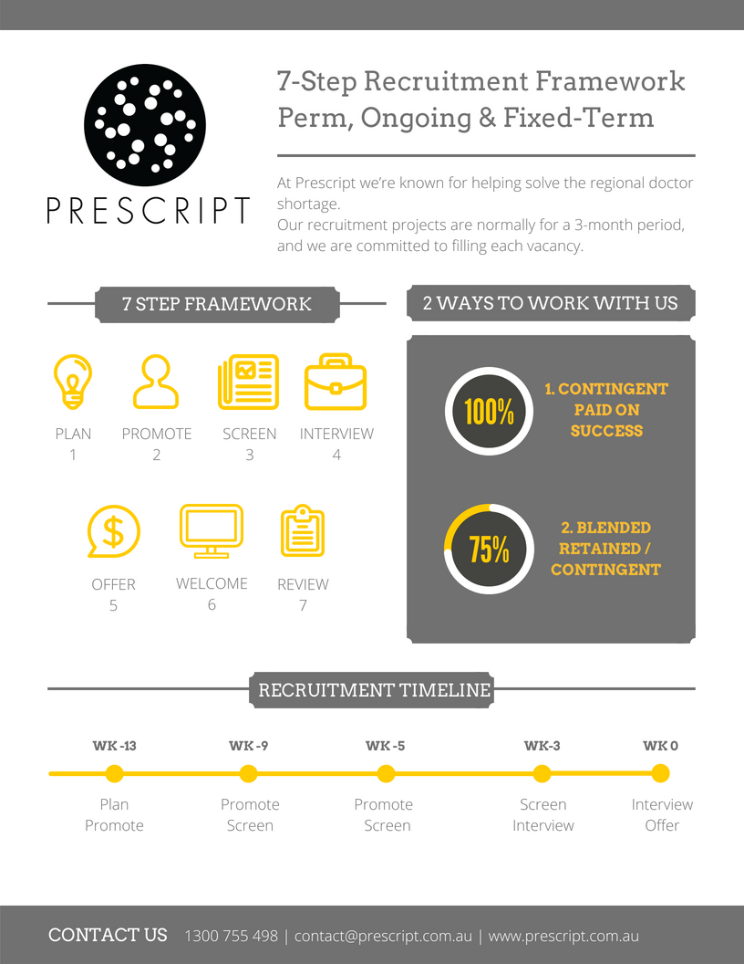 Prescript 7 Step Recruitment Framework.png
