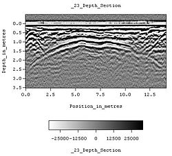 Geophysical data collected at the Worcester Cathedral by the SIR 3