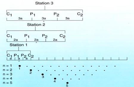 Resistivity imaging survey sampling sequence