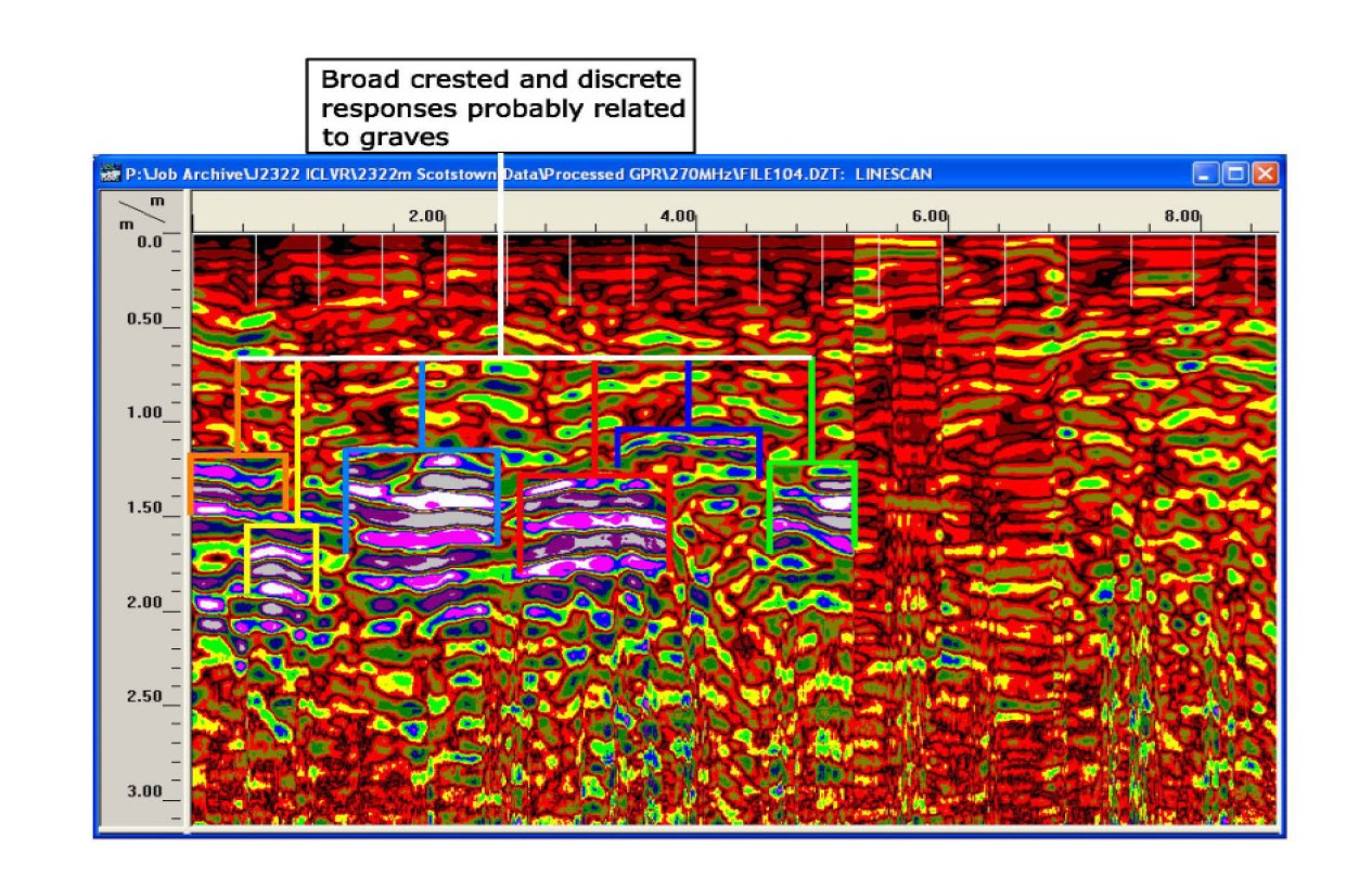 The image above shows a GPR Radargram 'time-slice'. This is a vertical cross-section of data showing various coffin burials.