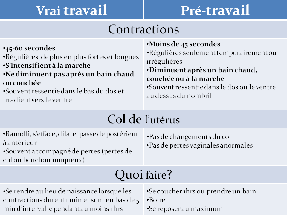 Vrai versus fausses contractions