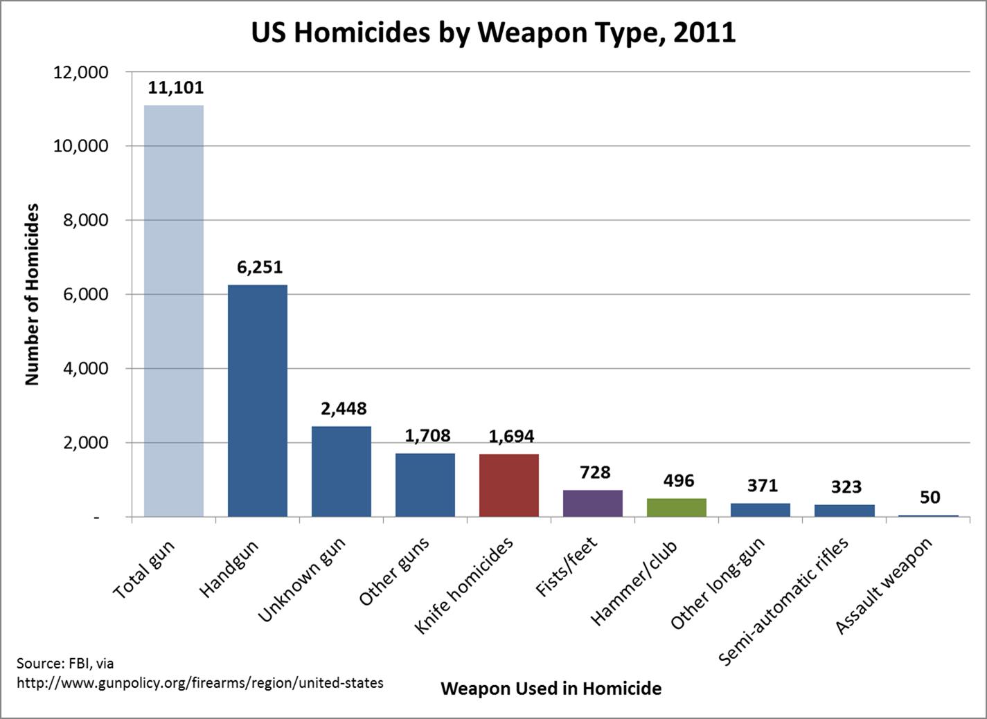 homicide-deaths