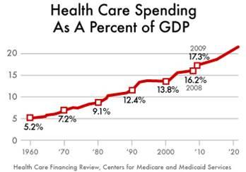health-graph-time