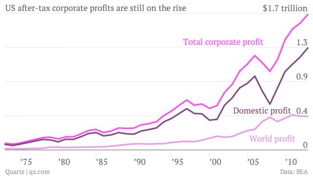 corporate-profits