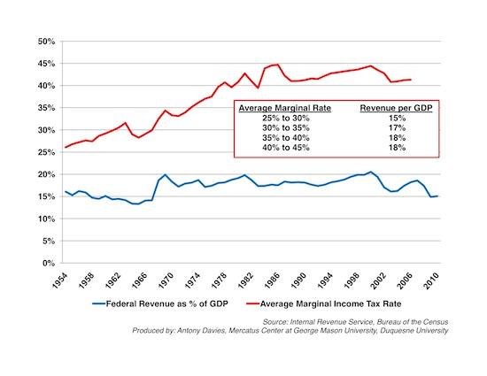 rates-revenues