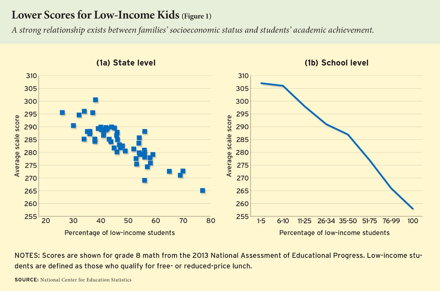Source:  http://educationnext.org/americas-mediocre-test-scores-education-poverty-crisis/