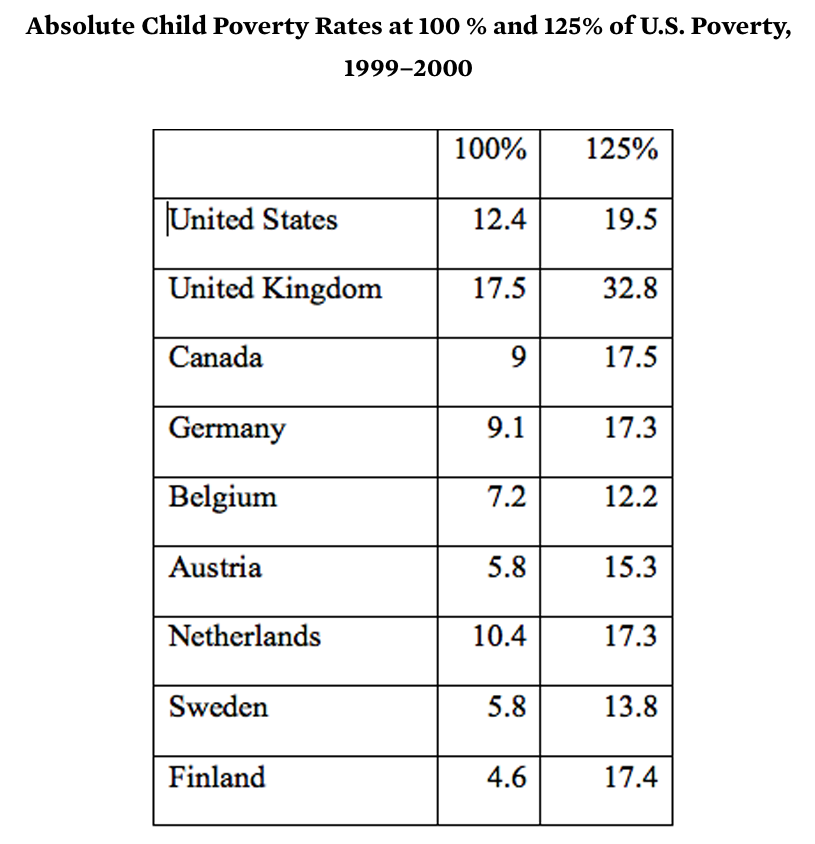 Source:  http://educationnext.org/is-americas-poverty-rate-exceptional-it-depends-on-how-you-define-poverty/