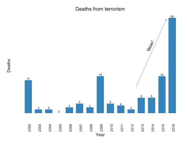 Figure 1: Religious-related terrorism[1] deaths (US).