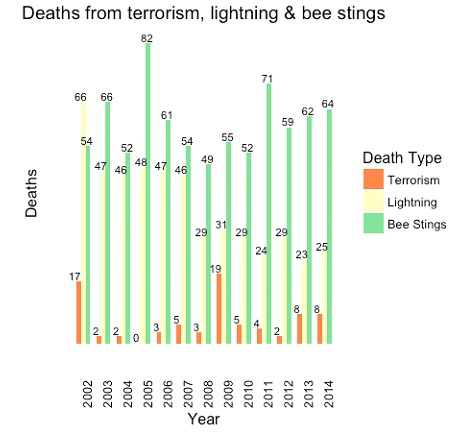 Figure 4: Terrorism, lightning and bee sting deaths (US, 2002-2014).