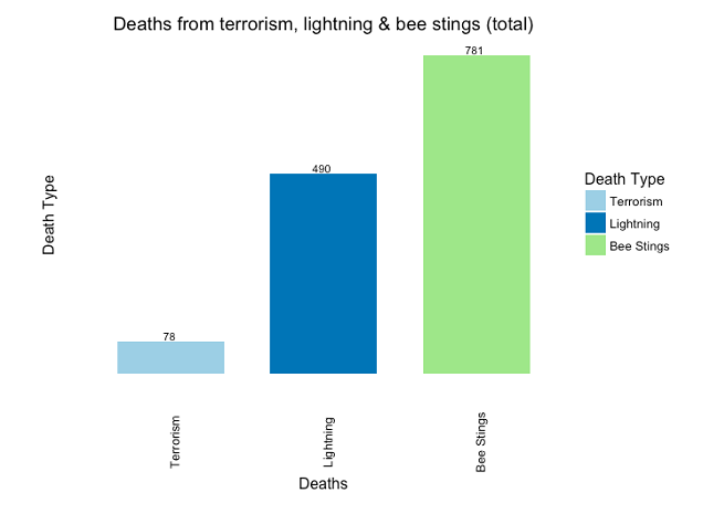 Figure 5: Aggregate deaths from terrorism, lightning and bee stings (US, 2002-2014).