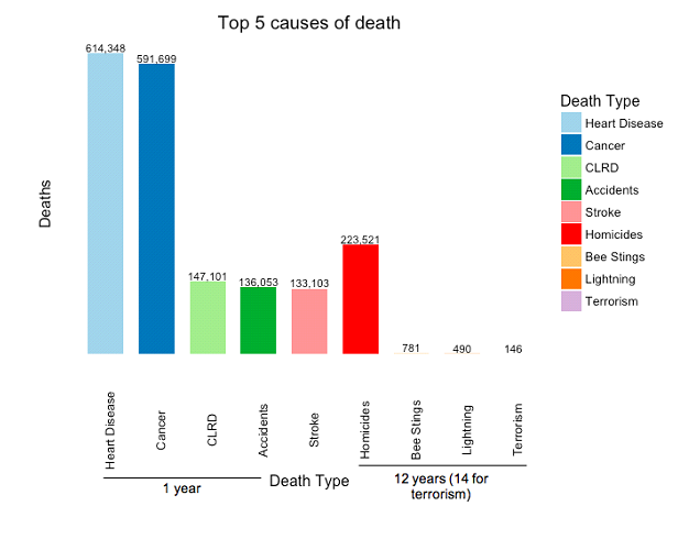 Figure 10: Top 5 causes of death vs homicides, bee stings, lightning, and terrorism (US).  2014 only for top 5 causes (Heart Disease, Cancer, CLRD, Accidents/Unintentional Injuries, Strokes),  2002-2014 for homicides, bee stings, and lightning, and 2002-2016 for terrorism. CLRD = Chronic Lower Respiratory Disease. Source: CDC