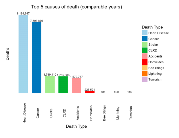 Figure 11: Top 5 causes of death vs homicides, bee stings, lightning, and terrorism (US).  2002-2014 for 5 causes (Heart Disease, Cancer, CLRD, Accidents/Unintentional Injuries, Strokes), homicides, bee stings, and lightning, and 2002-2016 for terrorism. CLRD = Chronic Lower Respiratory Disease. Source: CDC
