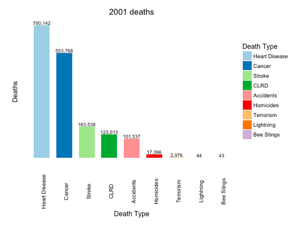 Figure 12: Top 5 causes of death vs homicides, bee stings, lightning, and terrorism (US, 2001). CLRD = Chronic Lower Respiratory Disease. Source: CDC