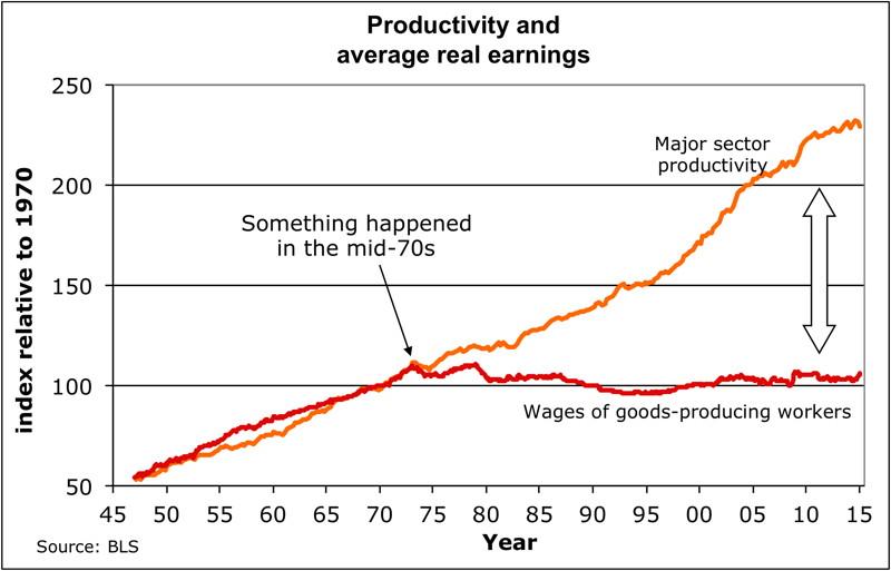 productivity-versus-wages.jpg