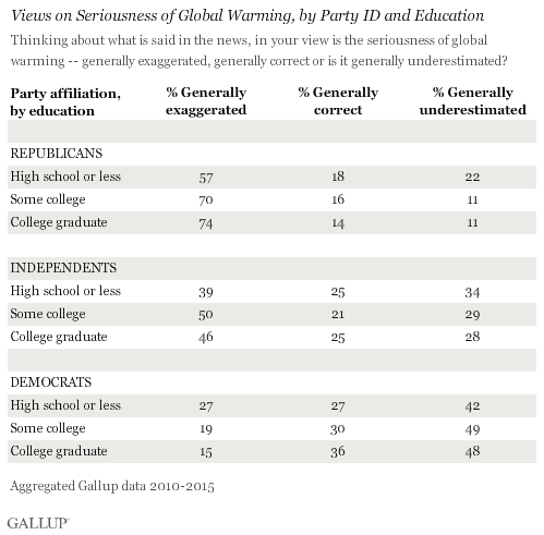 gallup-global-warming.png