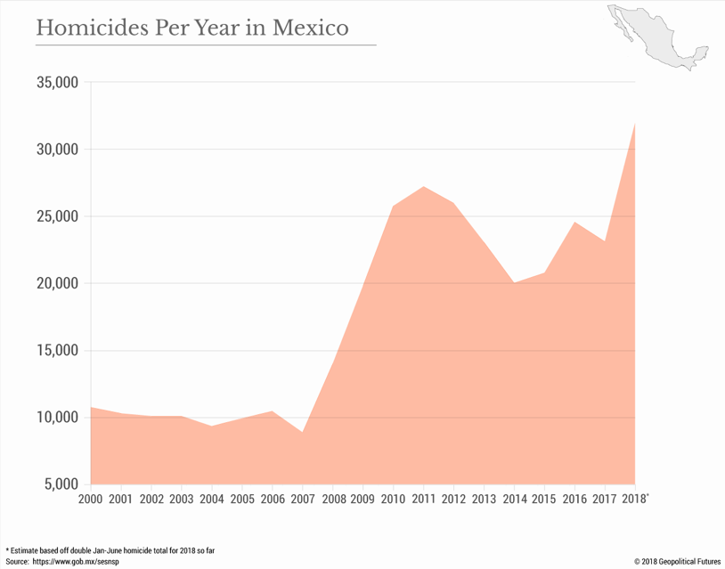 (Source:  https://geopoliticalfutures.com/truth-reconciliation-violence-mexico/ )