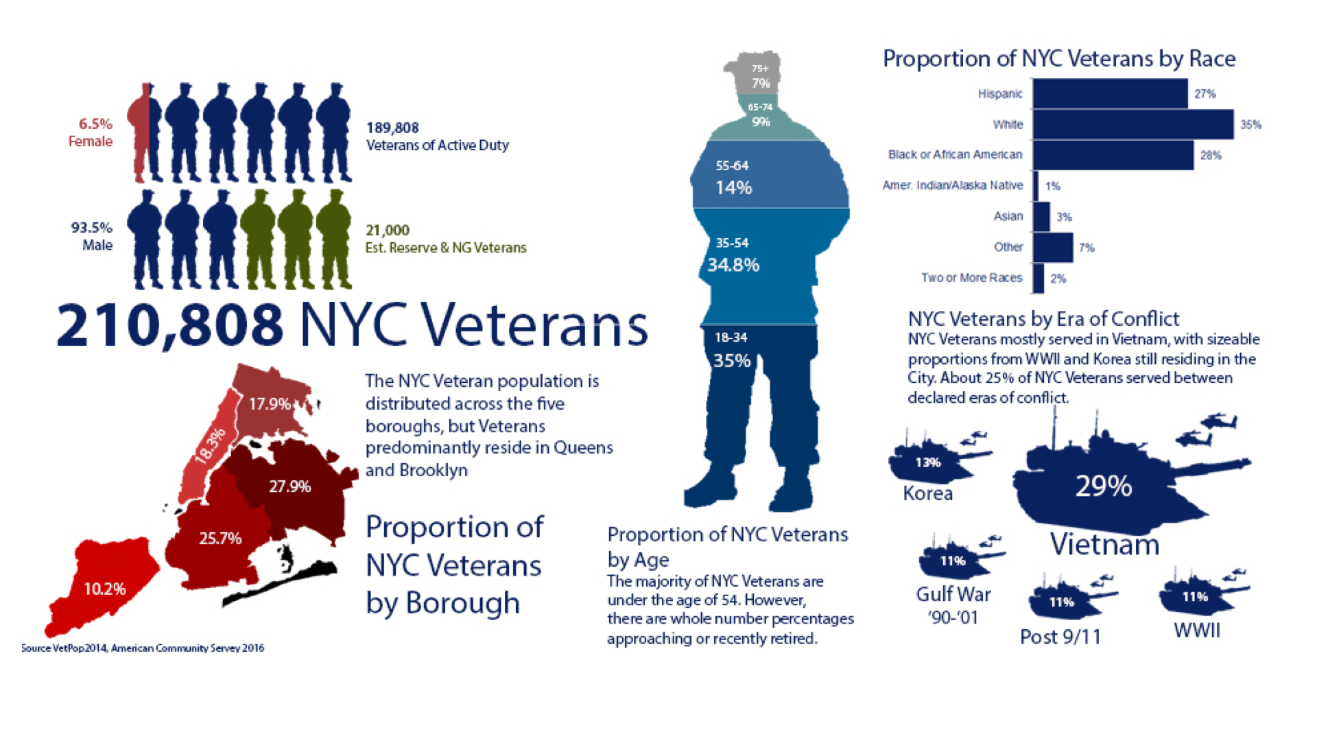 Defining NYC Veterans by Gender, Location, Race, Time Serviced, and Age.