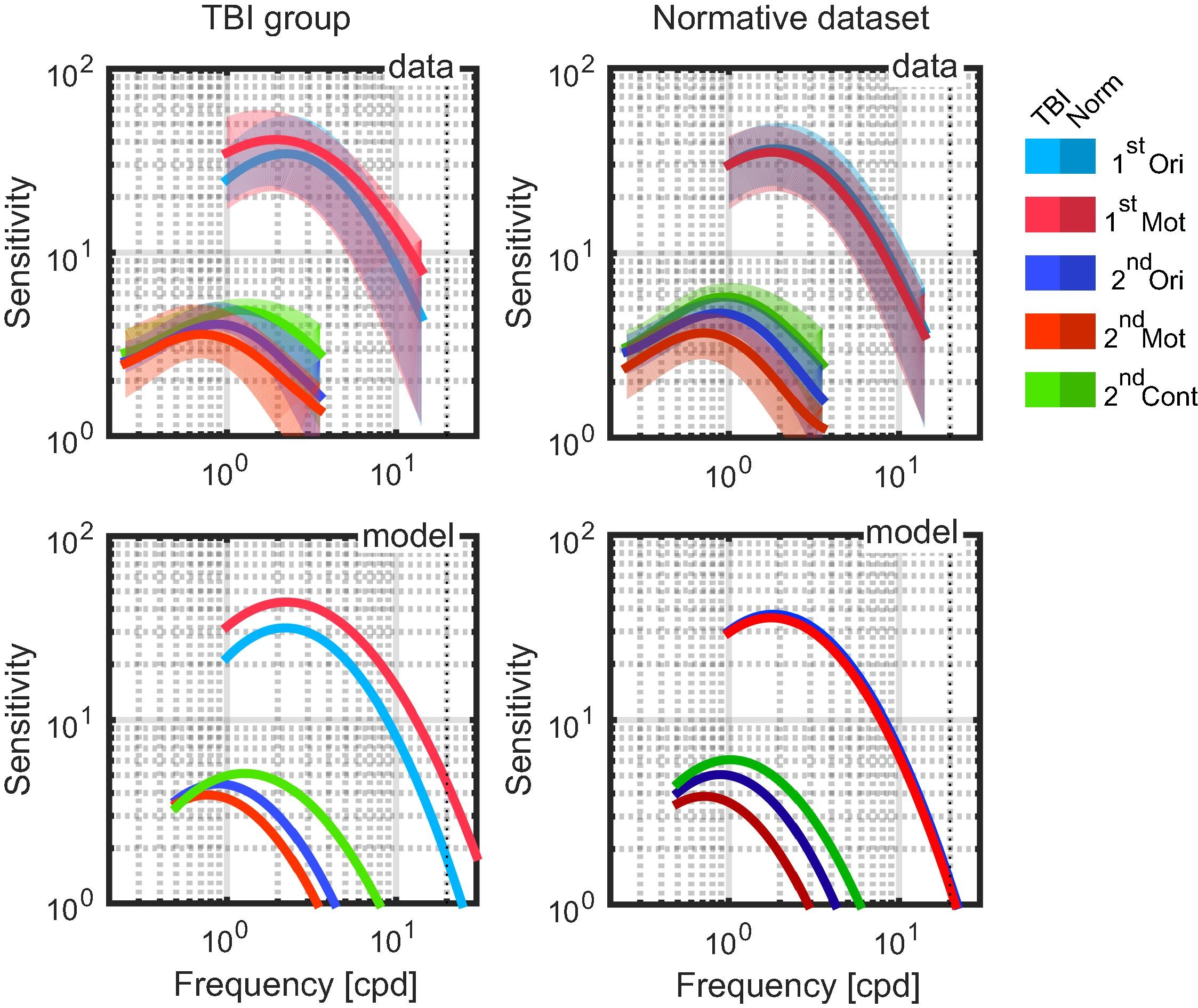 Averaged CSFs (top row) and model estimates based on the group pseudomedian estimates of qCSF parameters (bottom row). Averaged CSFs represent geometric mean with shading representing the standard deviation. Left panels TBI group; right panels normative dataset. cpd = cycles per degree. 1st Ori – 1st order orientation, 1st Mot – 1st order motion, 2nd Ori – 2nd order orientation modulation, 2nd Mot – 2nd order motion modulation, 2nd Cont – 2nd order contrast modulation.
