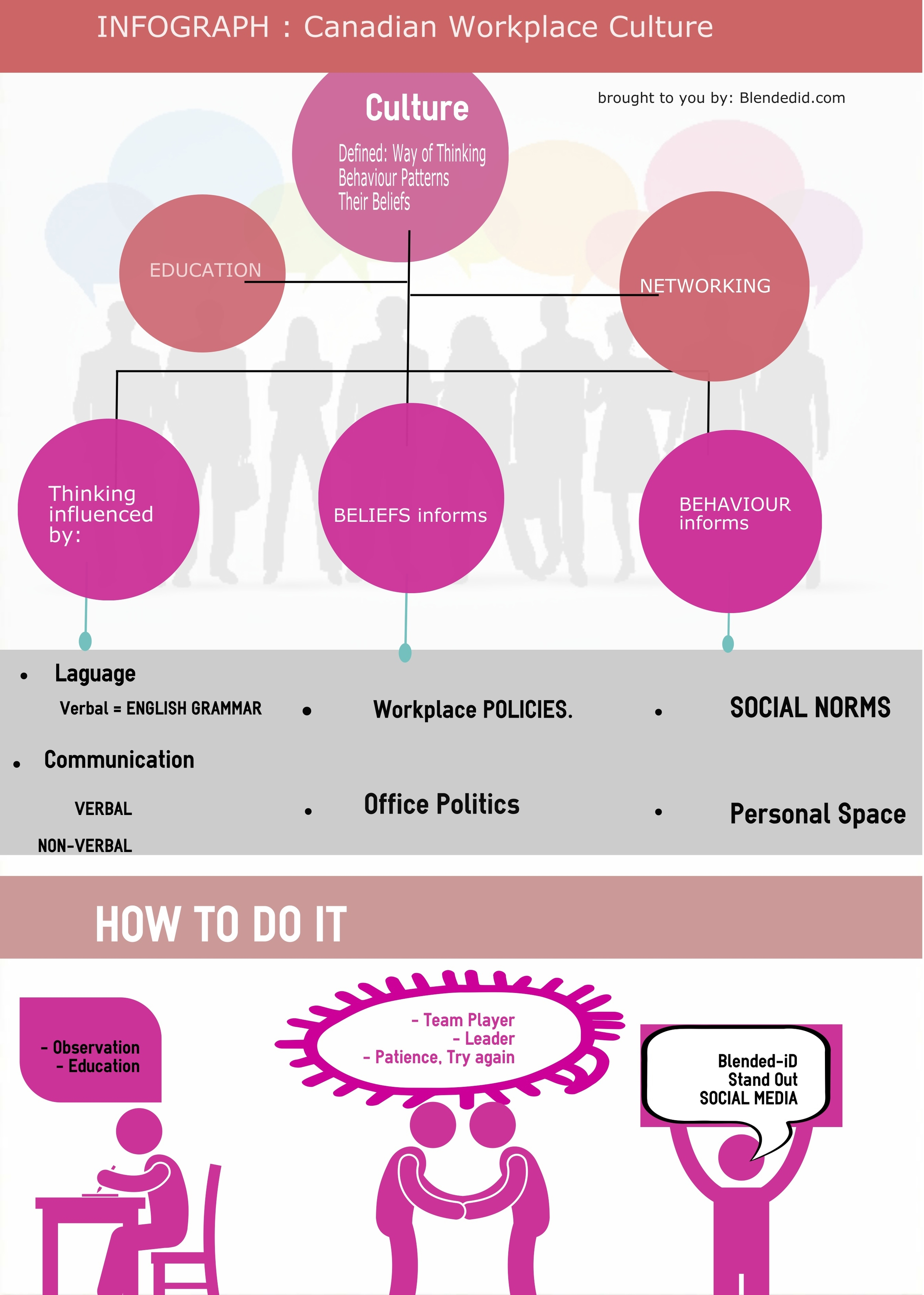 Infograph of Workplace Culture