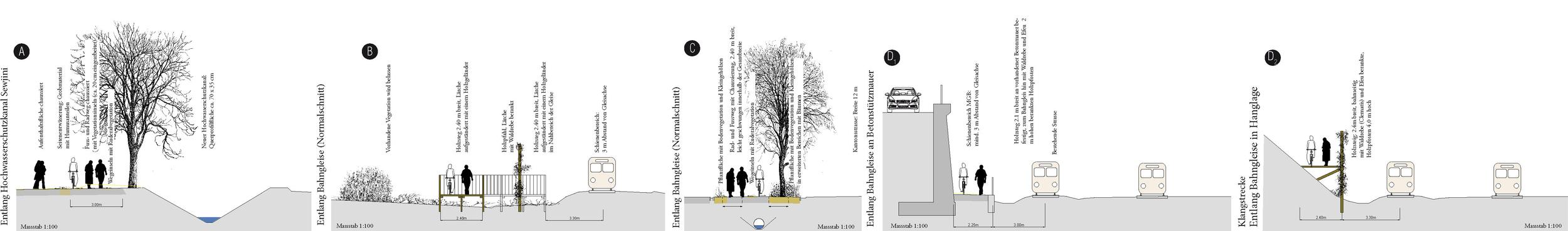 Von Verschiedene Gegebenheiten zu verschiedenen Wegeprofilen entlang der Gesamten Wegestrecke