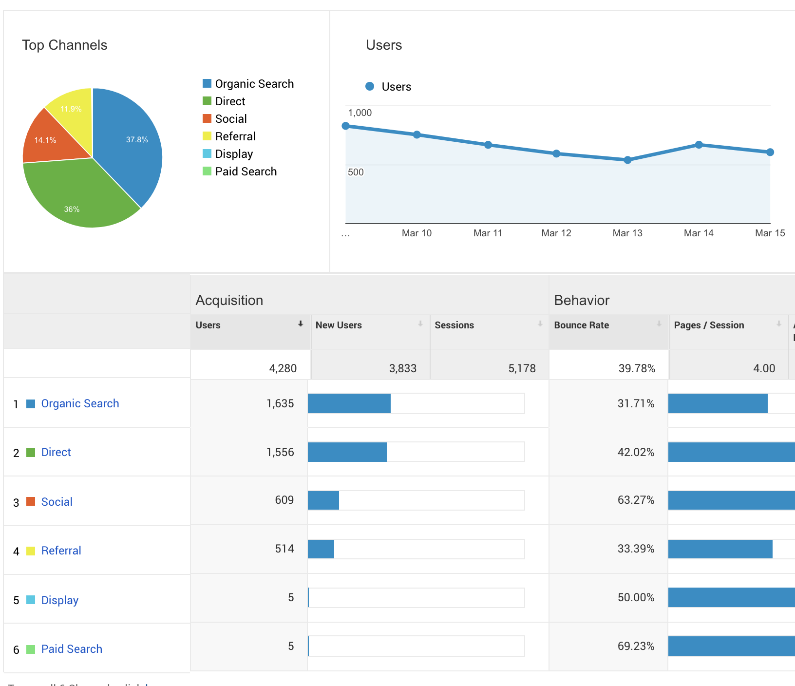 Watertree Client Traffic