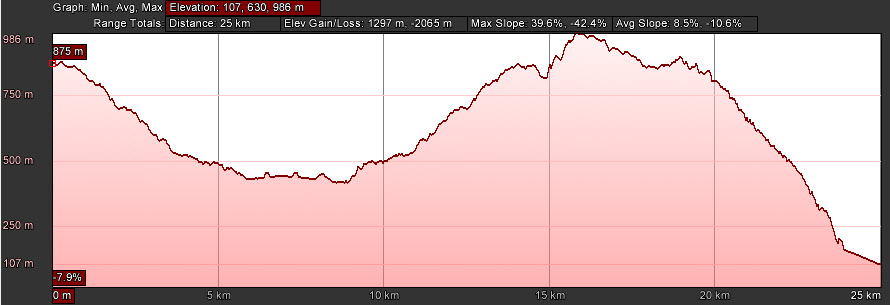 Profile of the full Monty, the Half Monty starts at the 14km mark