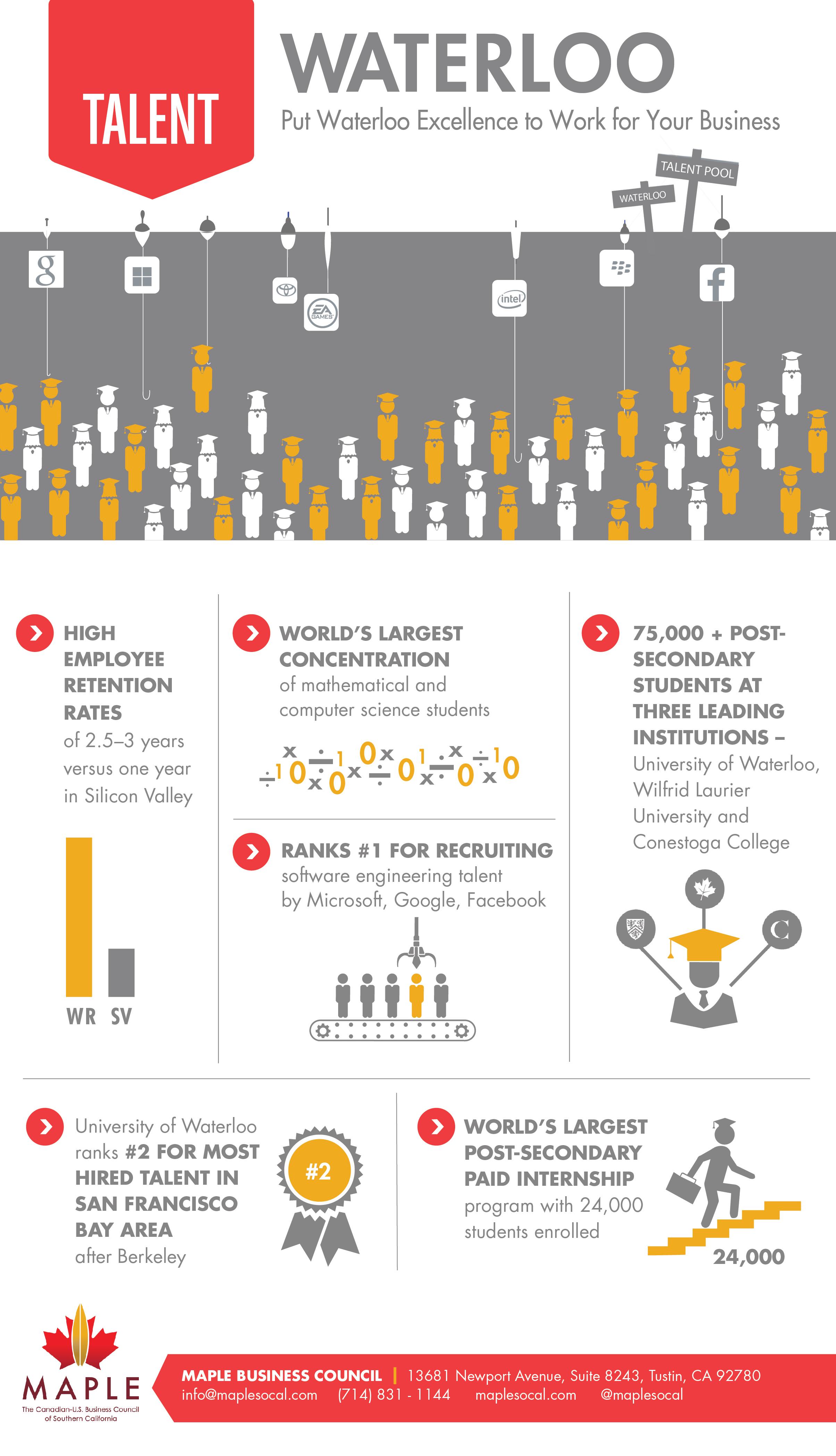 Waterloo_Infographic_Talent_Final.jpg