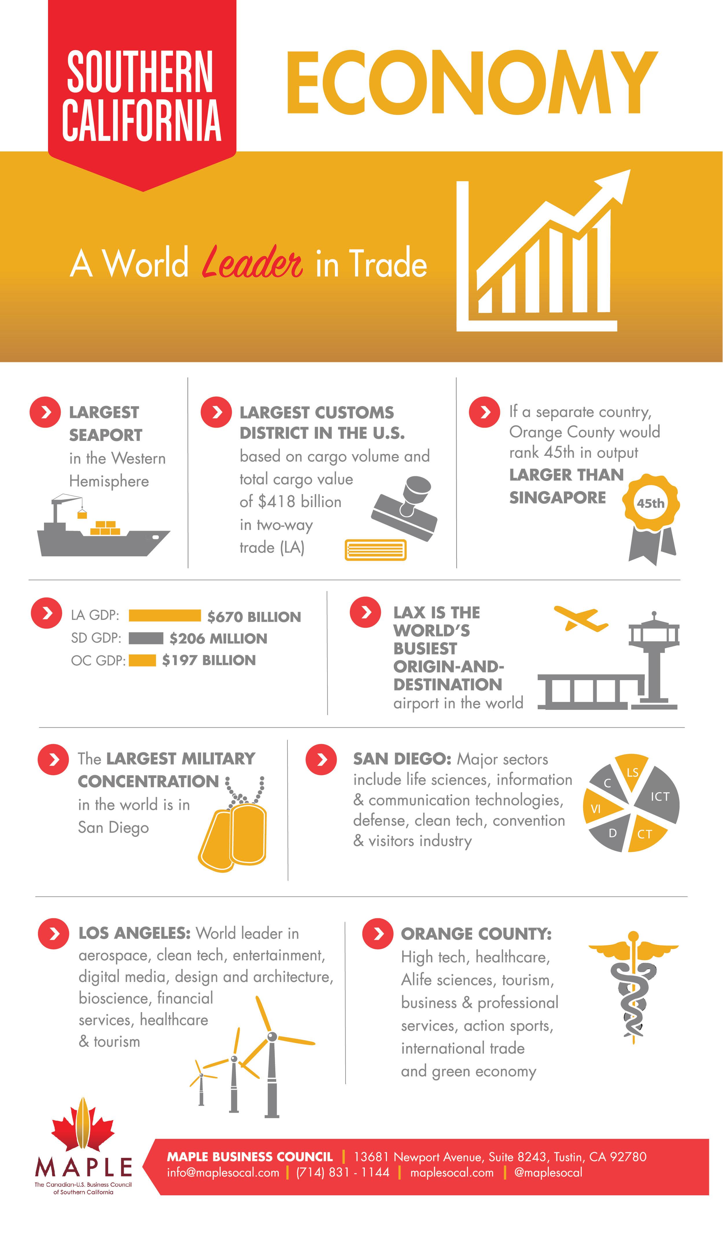 SoCal_Infographic_Economy_FinalForPrint.jpg