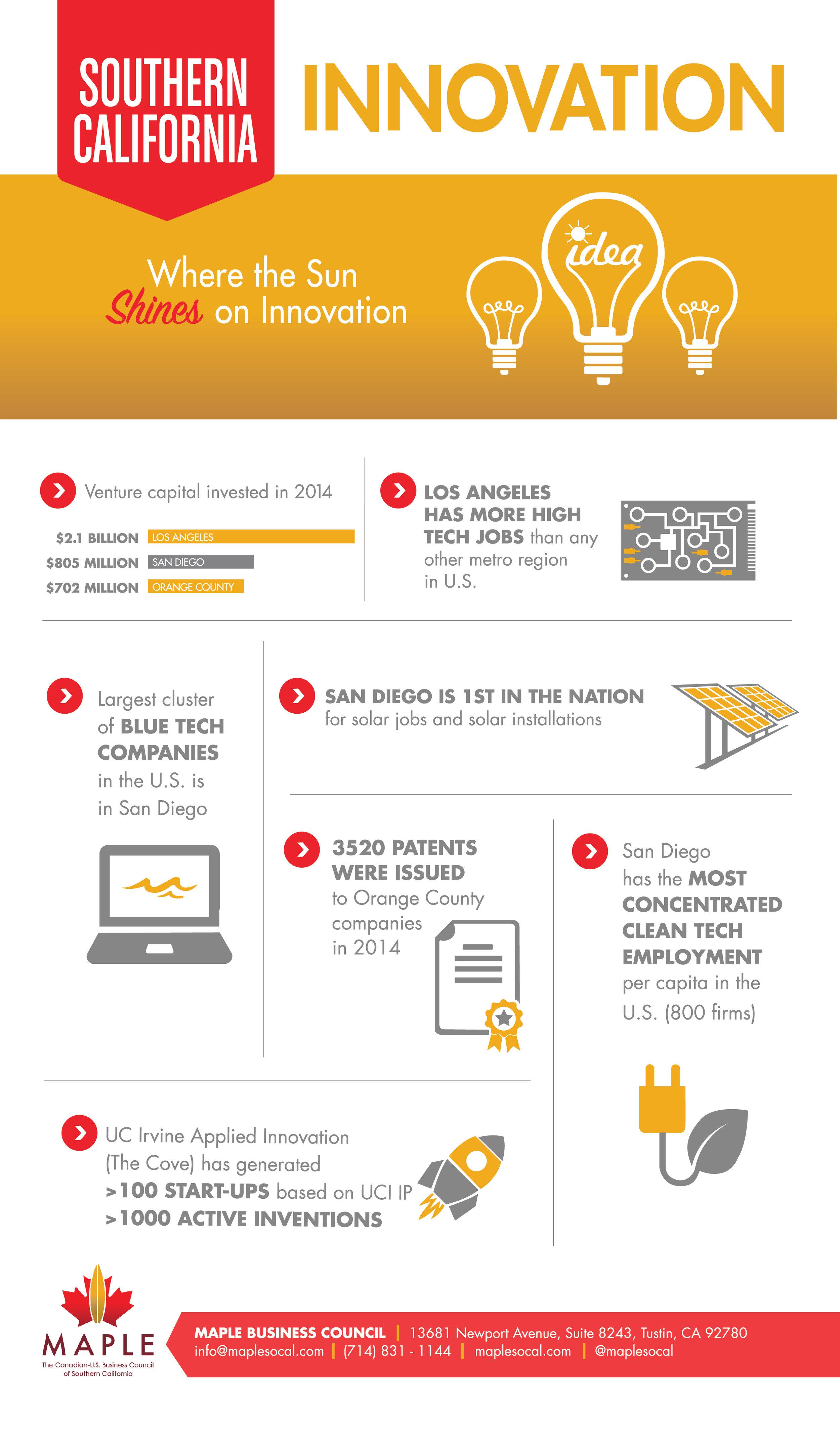 SoCal_Infographic_Innovation_FinalForPrint.jpg