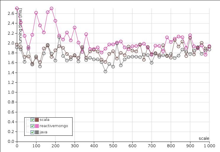 chart-scala-mongodb-drivers-microbenchmark.png