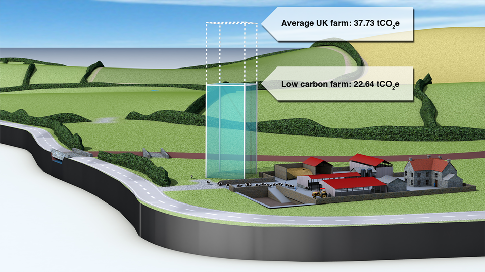 Estimated CO 2 e saving from adopting low carbon soil and grassland management practices