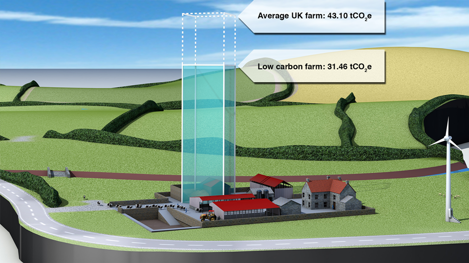 Estimated CO 2 e saving from adopting low carbon nutrient and manure management practices.