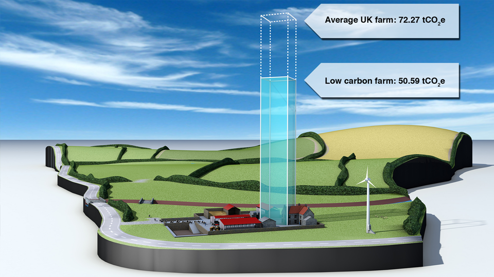 Estimated CO 2 e saving from adopting low carbon livestock management practices.