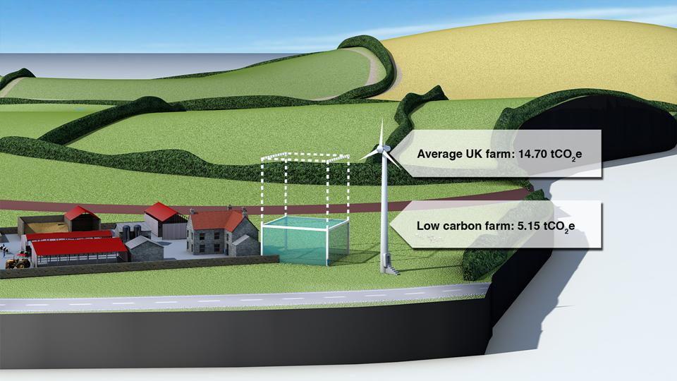 Estimated CO  2  e saving from adopting farm-based renewable energy.