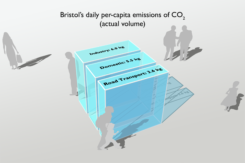 In Bristol, on average, each person adds 4.9 tonnes of carbon dioxide to the atmosphere each year, which is over 13 kg per day (less than the national average).