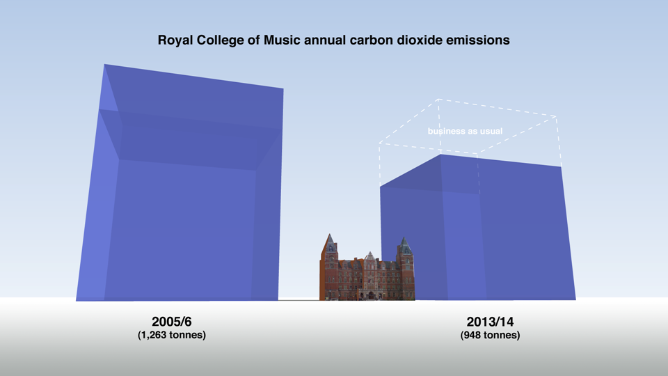 This image shows emissions for 2005/6 and BAU / reduction target for 2013/14