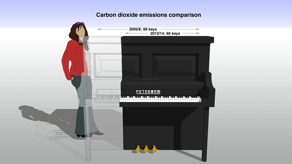 This image shows a playful way of depicting the scale of carbon reduction laid out in the Carbon Management Plan. The reduction could be likened to removing 22 keys from a piano. It is not a volumetric representation.