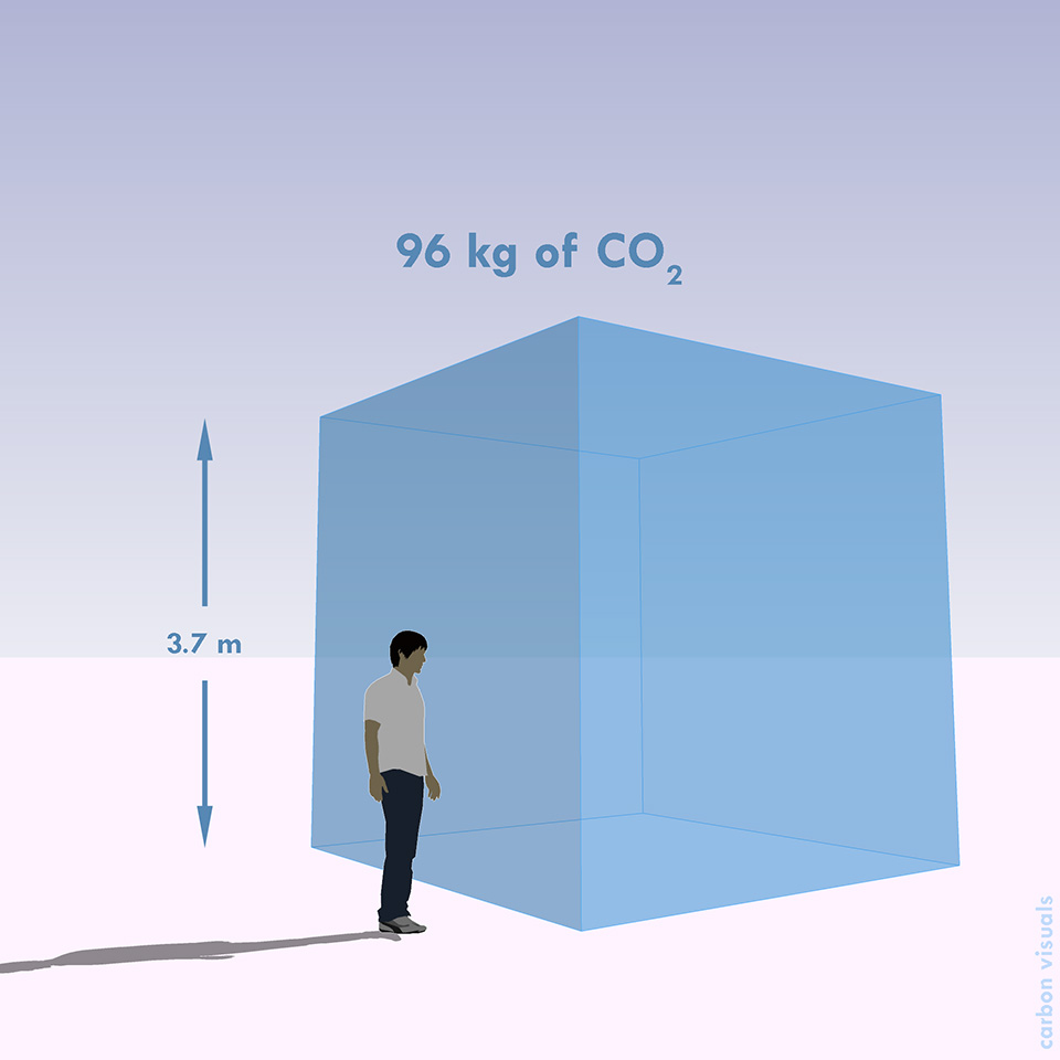 BBC One Planet's average daily carbon footprint (actual volume).