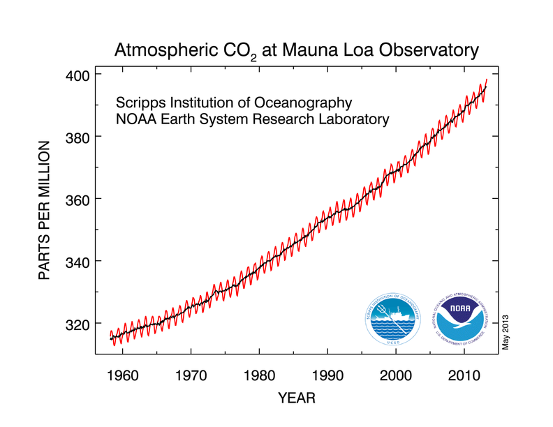 What does 400 ppm look like? — Carbon Visuals