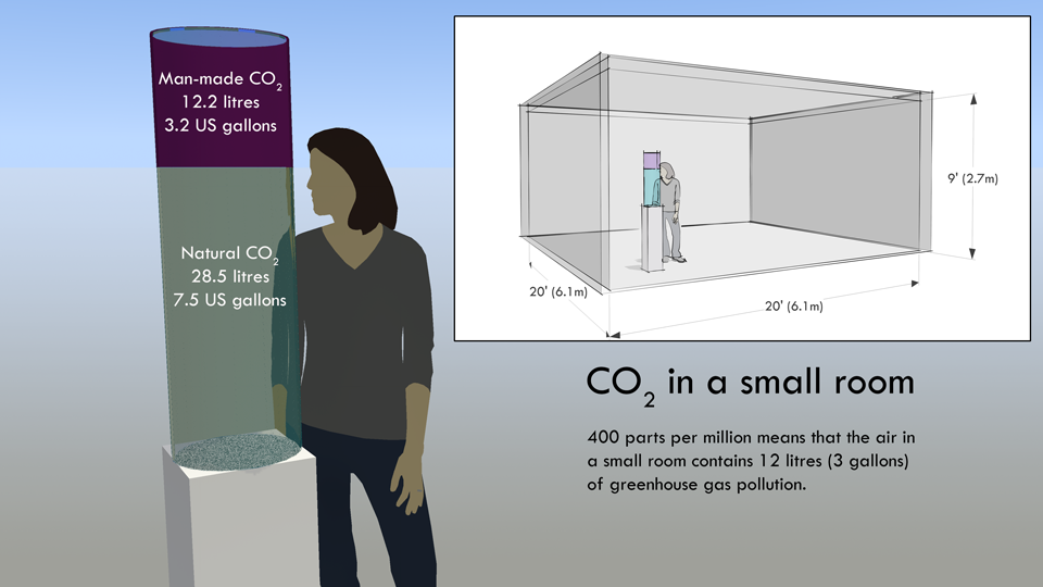 400 ppm sounds like a tiny amount, but it means that in every small room there is 12 litres of atmospheric pollution - as this quick sketch shows. There is a high resolution version of this diagram on Flickr .