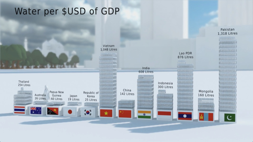 Image from film: water use per $USD of GDP for countries in Asia Pacific region