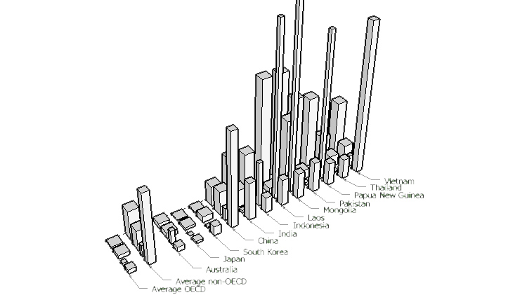 Sketch from storyboard: Actual volume of biomass, fossil fuels, metals and minerals required to generate one dollar of GDP