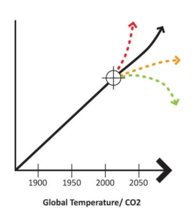 - Rising global C02 emission are causing global warming and climate change. An increased global temperature follows increased carbon released into the atmosphere as C0 2 , and unless carbon release is ended soon this century , it will result in several degrees of rise in global temperat ure. Extreme climate events including famine and flood will most likely occur. The diagram shows possible outcomes depending on reductions achieved in the next decade. Climate change is a critical factor in managing food resource and supply.