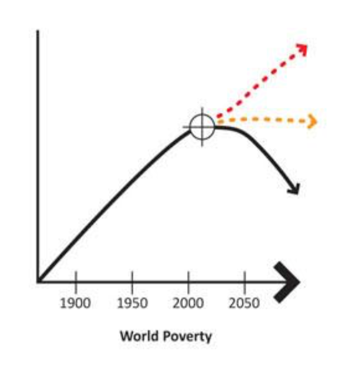 - World poverty has been falling in the last decade (ref: Oxford Martin study).The wealth created by the carbon economy has been used to combat p overty spreading urbanisation, technology, health, increased food production and new energy sources. Continued poverty reduction is challenged by the required upward curve in exploitation of natural resources and continued carbon emissions unless alternati ve non carbon sources are able to be used in next decades.