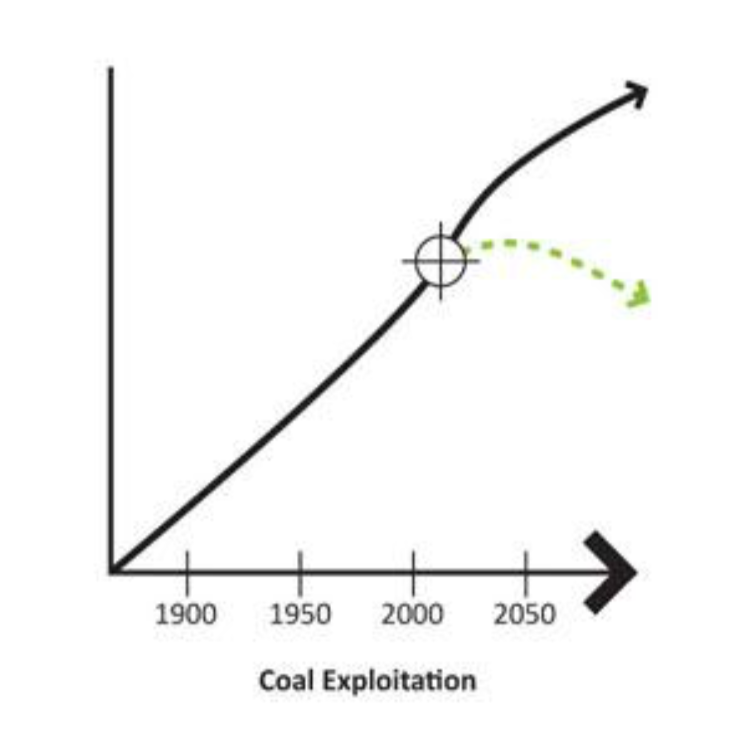 - Coal exploitation has increased progressively through the centuries. Coal production slowed in late twentieth century with the exploitation of cleaner oil and gas with higher energy outputs. Coal exploitation is rising as oil supply peaks. The huge amount of remaining coal available to exploit and release potential carbon emissions is becoming the highest threat and risk of causing runaway global warming.