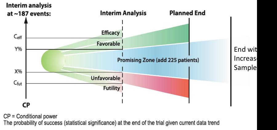 financially adaptive trials - fig1