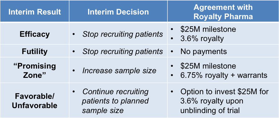 financially adaptive trials - fig2