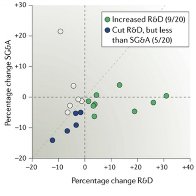 R&D and SG&A spending by companies in response to large revenue declines. Each data point is from a year in which revenues decreased by >5% compared with the previous year, and reflects the change in R&D and SG&A spending from that year to the subsequent year. All revenue, R&D and SG&A percentages reflect inflation adjustments. See original article for details. (NRDD/Pharmagellan)